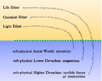 Higher & Lower Etheric Forces
